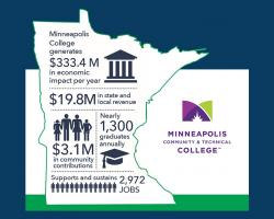 Economic Impact Map for Minneapolis College