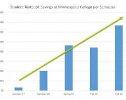 Histogram of Textbook Savings at Minneapolis College